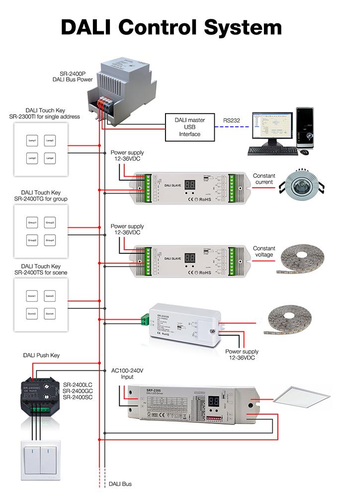 dali-control-system